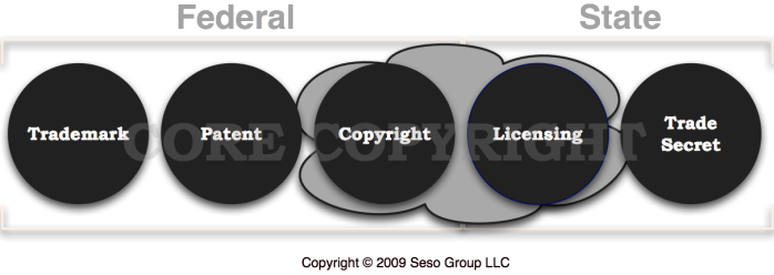 differentiate between property intellectual and real 2012-12-20 iv making intellectual property work for business  to differentiate their products  the level of understanding of how to manage and commercialize ip varies between.